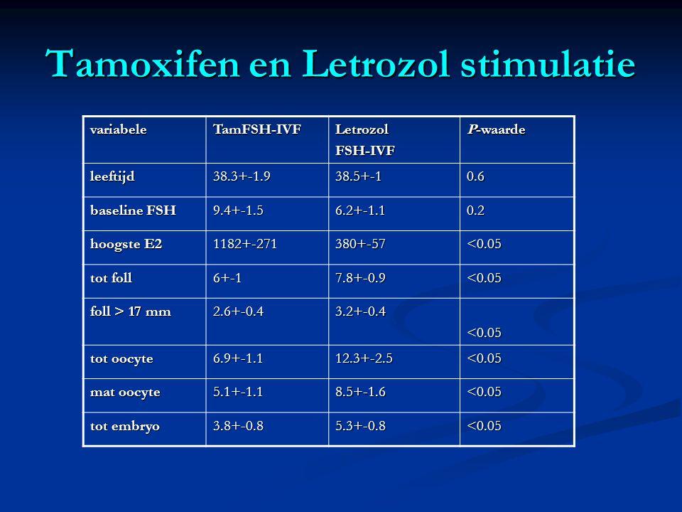 Tamoxifen en Letrozol stimulatie variabeleTamFSH-IVFLetrozolFSH-IVF P-waarde leeftijd38.3+-1.938.5+-10.6 baseline FSH 9.4+-1.56.2+-1.10.2 hoogste E2 1182+-271380+-57<0.05 tot foll 6+-17.8+-0.9<0.05 foll > 17 mm 2.6+-0.43.2+-0.4<0.05 tot oocyte 6.9+-1.112.3+-2.5<0.05 mat oocyte 5.1+-1.18.5+-1.6<0.05 tot embryo 3.8+-0.85.3+-0.8<0.05