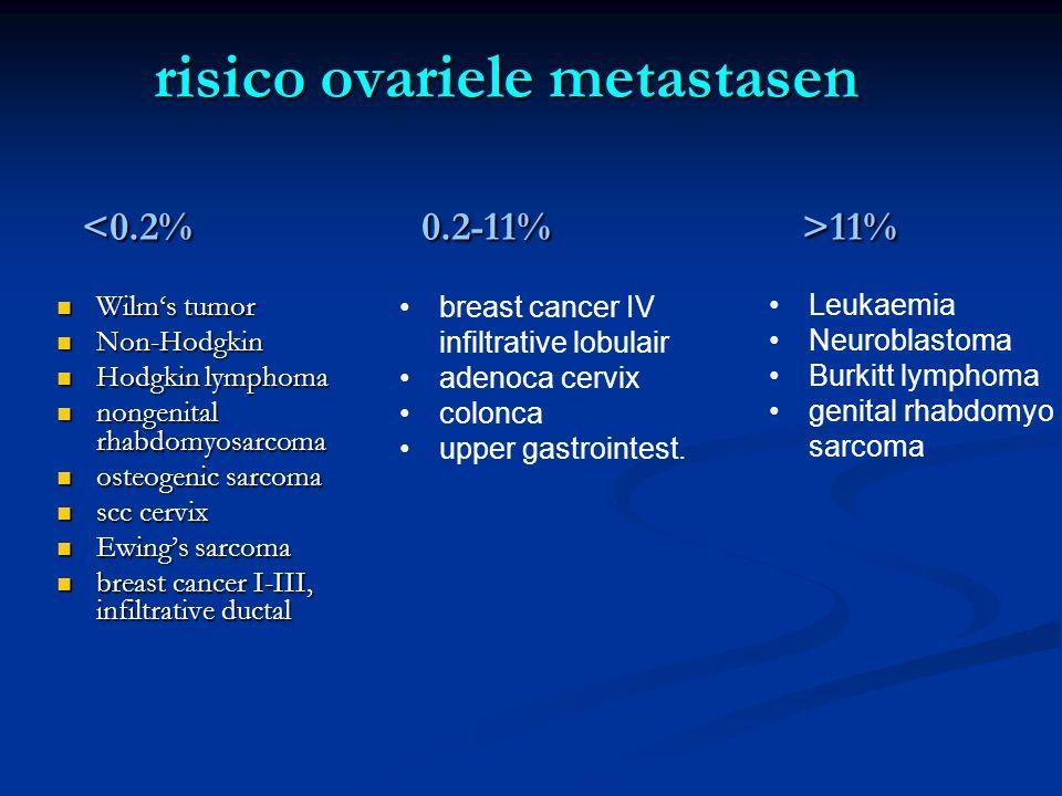 risico ovariele metastasen 11%  Wilm's tumor  Non-Hodgkin  Hodgkin lymphoma  nongenital rhabdomyosarcoma  osteogenic sarcoma  scc cervix  Ewing's sarcoma  breast cancer I-III, infiltrative ductal •Leukaemia •Neuroblastoma •Burkitt lymphoma •genital rhabdomyo sarcoma •breast cancer IV infiltrative lobulair •adenoca cervix •colonca •upper gastrointest.