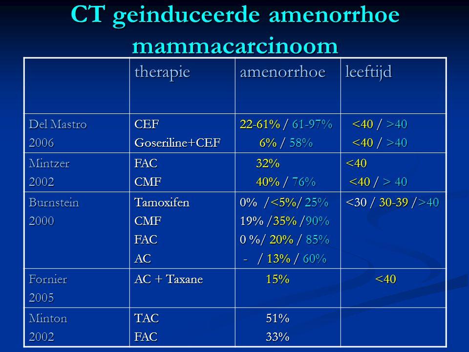 CT geinduceerde amenorrhoe mammacarcinoom therapieamenorrhoeleeftijd Del Mastro 2006CEFGoseriline+CEF 22-61% / 61-97% 6% / 58% 6% / 58% 40 40 Mintzer2002FACCMF 32% 32% 40% / 76% 40% / 76%<40 40 40 Burnstein2000TamoxifenCMFFACAC 0% /<5%/ 25% 19% /35% /90% 0 %/ 20% / 85% - / 13% / 60% - / 13% / 60% 40 40 Fornier2005 AC + Taxane 15% 15% <40 <40 Minton2002TACFAC 51% 51% 33% 33%