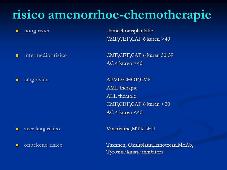 risico amenorrhoe-chemotherapie  hoog risico stamceltransplantatie CMF,CEF,CAF 6 kuren >40  intermediar risicoCMF,CEF,CAF 6 kuren 30-39 AC 4 kuren >40  laag risicoABVD,CHOP,CVP AML therapie ALL therapie CMF,CEF,CAF 6 kuren <30 AC 4 kuren <40  zeer laag risicoVincristine,MTX,5FU  onbekend risicoTaxanen, Oxaliplatin,Irinotecan,MoAb, Tyrosine kinase inhibitors