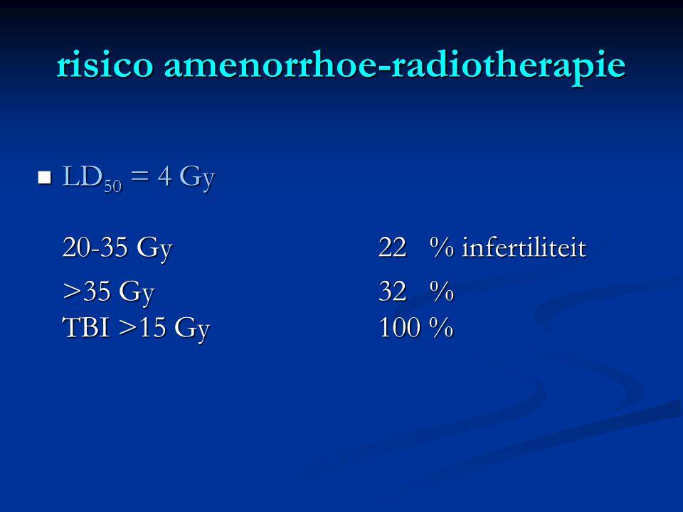 heterotope autologe ovarium transplantatie Hilders, Cancer 2004