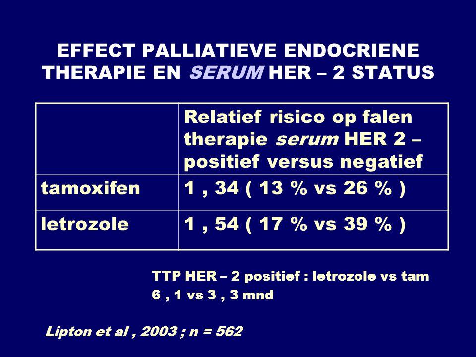 EFFECT PALLIATIEVE ENDOCRIENE THERAPIE EN SERUM HER – 2 STATUS Relatief risico op falen therapie serum HER 2 – positief versus negatief tamoxifen1, 34