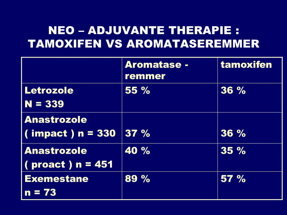 NEO – ADJUVANTE THERAPIE : TAMOXIFEN VS AROMATASEREMMER Aromatase - remmer tamoxifen Letrozole N = 339 55 %36 % Anastrozole ( impact ) n = 33037 %36 %