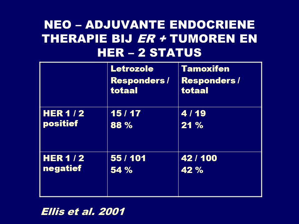 NEO – ADJUVANTE ENDOCRIENE THERAPIE BIJ ER + TUMOREN EN HER – 2 STATUS Letrozole Responders / totaal Tamoxifen Responders / totaal HER 1 / 2 positief