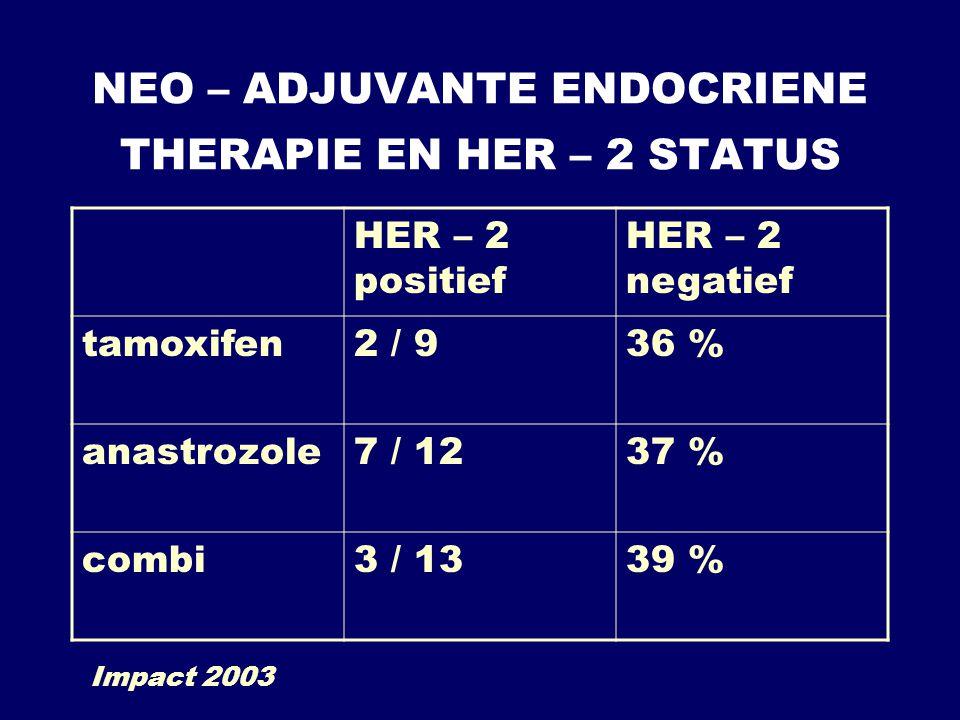 NEO – ADJUVANTE ENDOCRIENE THERAPIE EN HER – 2 STATUS HER – 2 positief HER – 2 negatief tamoxifen2 / 936 % anastrozole7 / 1237 % combi3 / 1339 % Impac