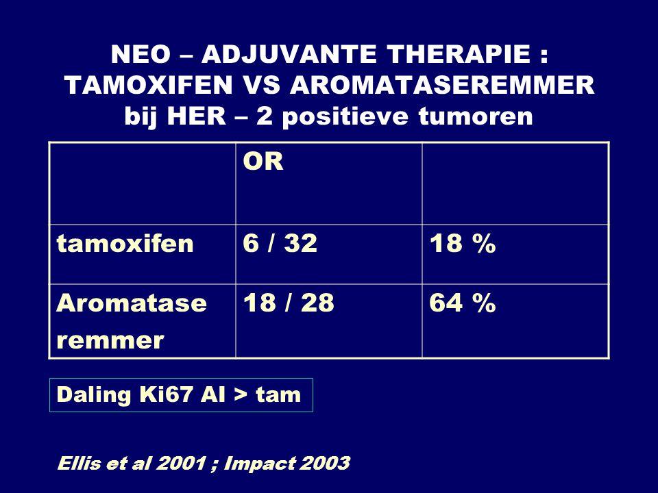 NEO – ADJUVANTE THERAPIE : TAMOXIFEN VS AROMATASEREMMER bij HER – 2 positieve tumoren OR tamoxifen6 / 3218 % Aromatase remmer 18 / 2864 % Ellis et al