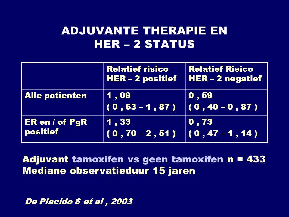 ADJUVANTE THERAPIE EN HER – 2 STATUS Relatief risico HER – 2 positief Relatief Risico HER – 2 negatief Alle patienten1, 09 ( 0, 63 – 1, 87 ) 0, 59 ( 0