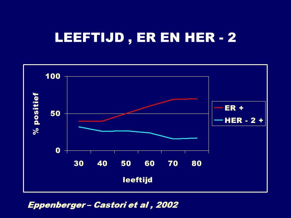 LEEFTIJD, ER EN HER - 2 Eppenberger – Castori et al, 2002