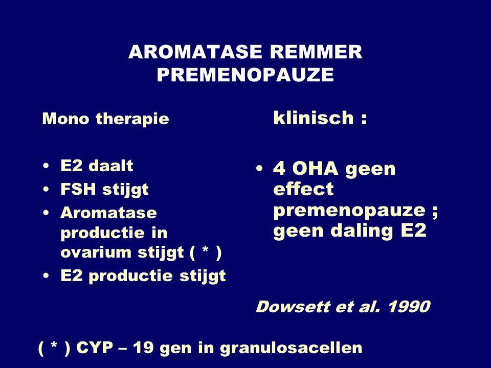 AROMATASE REMMER PREMENOPAUZE Mono therapie •E2 daalt •FSH stijgt •Aromatase productie in ovarium stijgt ( * ) •E2 productie stijgt klinisch : •4 OHA