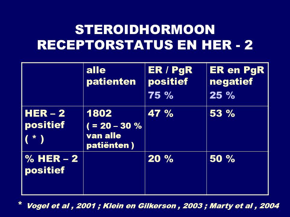STEROIDHORMOON RECEPTORSTATUS EN HER - 2 alle patienten ER / PgR positief 75 % ER en PgR negatief 25 % HER – 2 positief ( * ) 1802 ( = 20 – 30 % van a