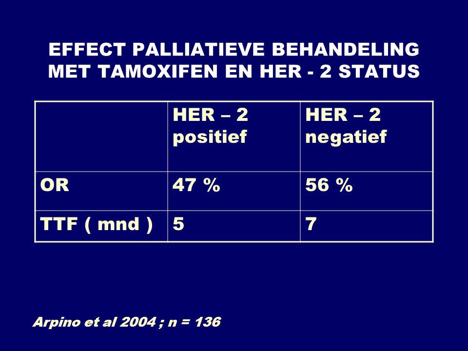 EFFECT PALLIATIEVE BEHANDELING MET TAMOXIFEN EN HER - 2 STATUS HER – 2 positief HER – 2 negatief OR47 %56 % TTF ( mnd )57 Arpino et al 2004 ; n = 136