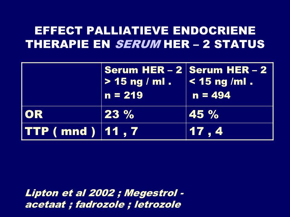 EFFECT PALLIATIEVE ENDOCRIENE THERAPIE EN SERUM HER – 2 STATUS Serum HER – 2 > 15 ng / ml. n = 219 Serum HER – 2 < 15 ng /ml. n = 494 OR23 %45 % TTP (