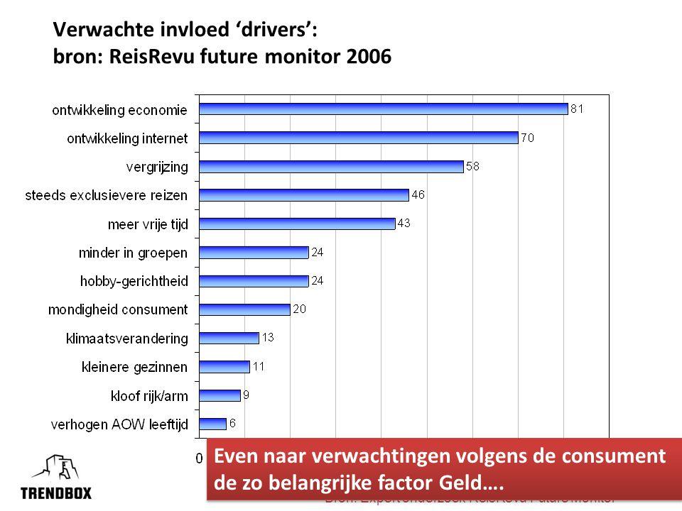 3 Verwachte invloed 'drivers': bron: ReisRevu future monitor 2006 Bron: Expert onderzoek ReisRevu Future Monitor Even naar verwachtingen volgens de consument de zo belangrijke factor Geld….