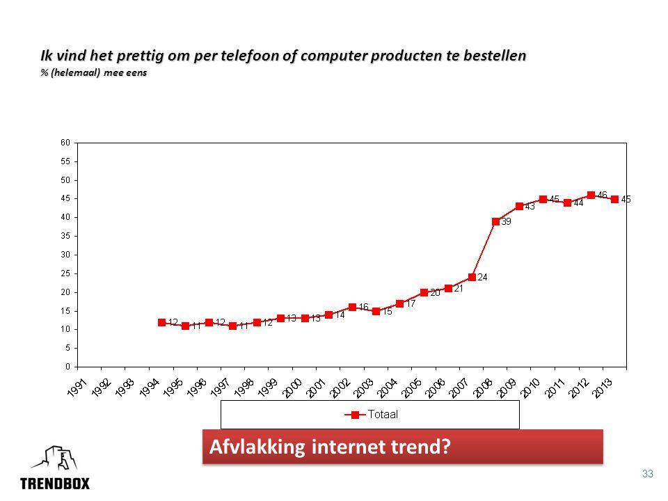 33 Ik vind het prettig om per telefoon of computer producten te bestellen % (helemaal) mee eens Afvlakking internet trend?