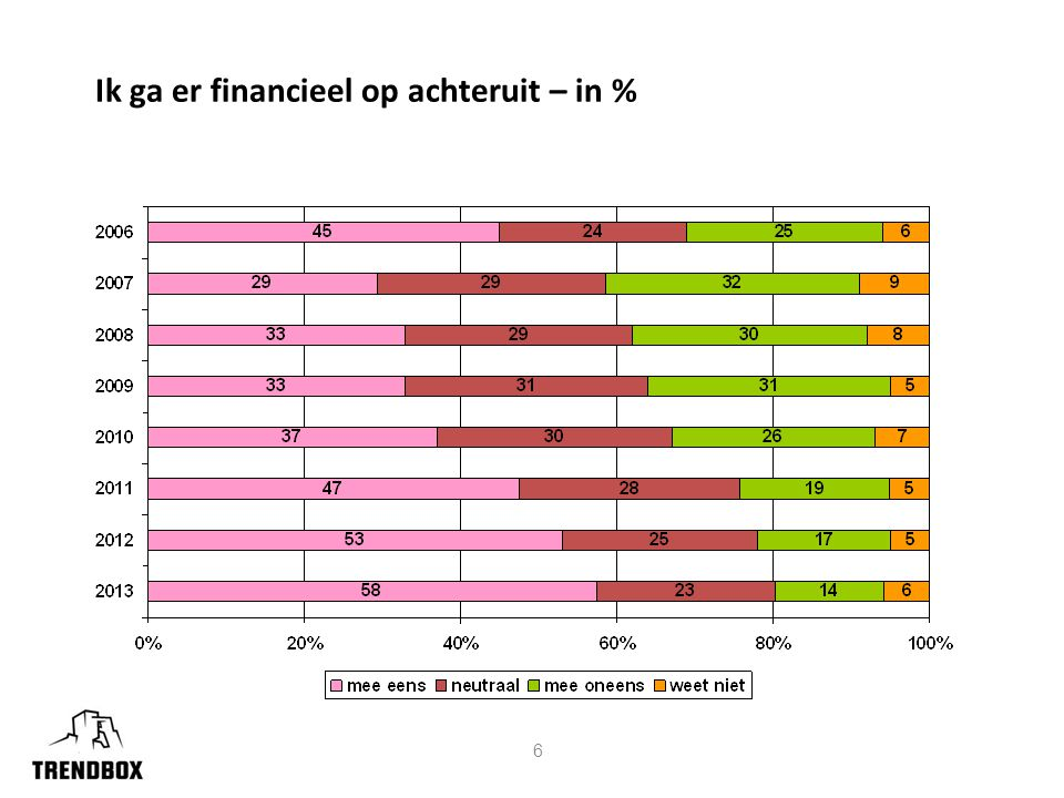 17 Managing time is one of my biggest challenges (% agree EC average) Source: Euro Life & living (www.lifeandliving.com) Kernwoord: tijd als ruilmiddel van de toekomst