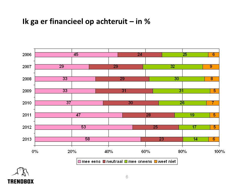 6 Ik ga er financieel op achteruit – in %