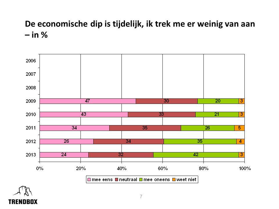 7 De economische dip is tijdelijk, ik trek me er weinig van aan – in %