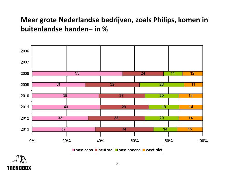 8 Meer grote Nederlandse bedrijven, zoals Philips, komen in buitenlandse handen– in %