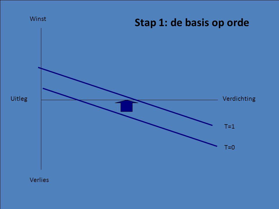 Winst Verlies UitlegVerdichting Stap 1: de basis op orde T=0 T=1