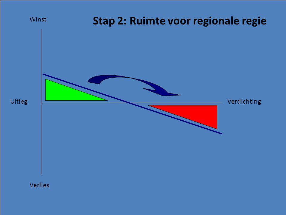 Winst Verlies UitlegVerdichting Stap 2: Ruimte voor regionale regie