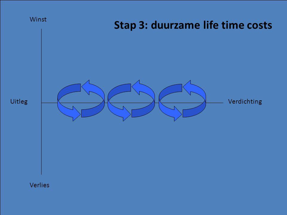 Winst Verlies UitlegVerdichting Stap 3: duurzame life time costs