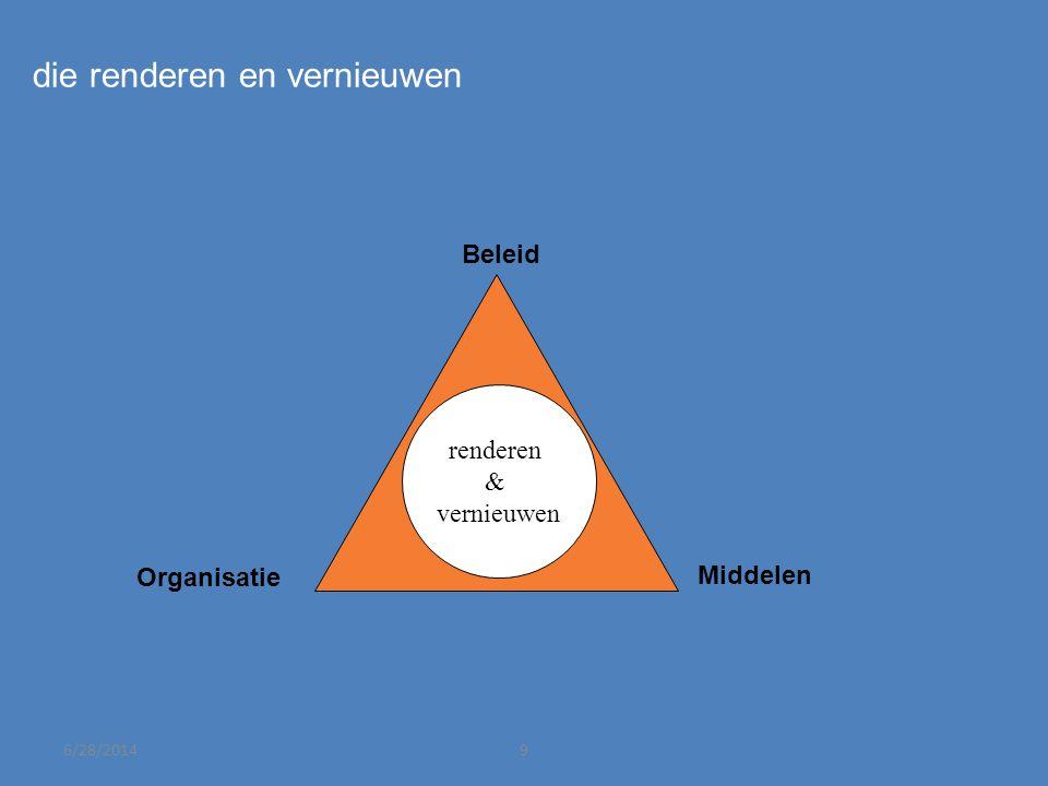 Intermezzo Ruimte voor regionale regie Organisatie en financiering van ruimtelijke opgaven
