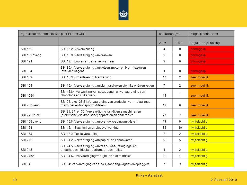 Rijkswaterstaat 102 februari 2010 bij te schatten bedrijfstakken per SBI door CBSaantal bedrijvenMogelijkheden voor 20062007reguliere bijschatting SBI 152SBI 15.2: Visverwerking40onmogelijk SBI 159 overigSBI 15.9: Vervaardiging van dranken90onmogelijk SBI 191SBI 19.1: Looien en bewerken van leer30onmogelijk SBI 354 SBI 35.4: Vervaardiging van fietsen, motor- en bromfietsen en invalidenwagens10onmogelijk SBI 153SBI 15.3: Groente en fruitverwerking172zeer moeilijk SBI 154SBI 15.4: Vervaardiging van plantaardige en dierlijke oliën en vetten72zeer moeilijk SBI 1584 SBI 15.84: Verwerking van cacaobonen en vervaardiging van chocolade en suikerwerk111zeer moeilijk SBI 28 overig SBI 28, excl.