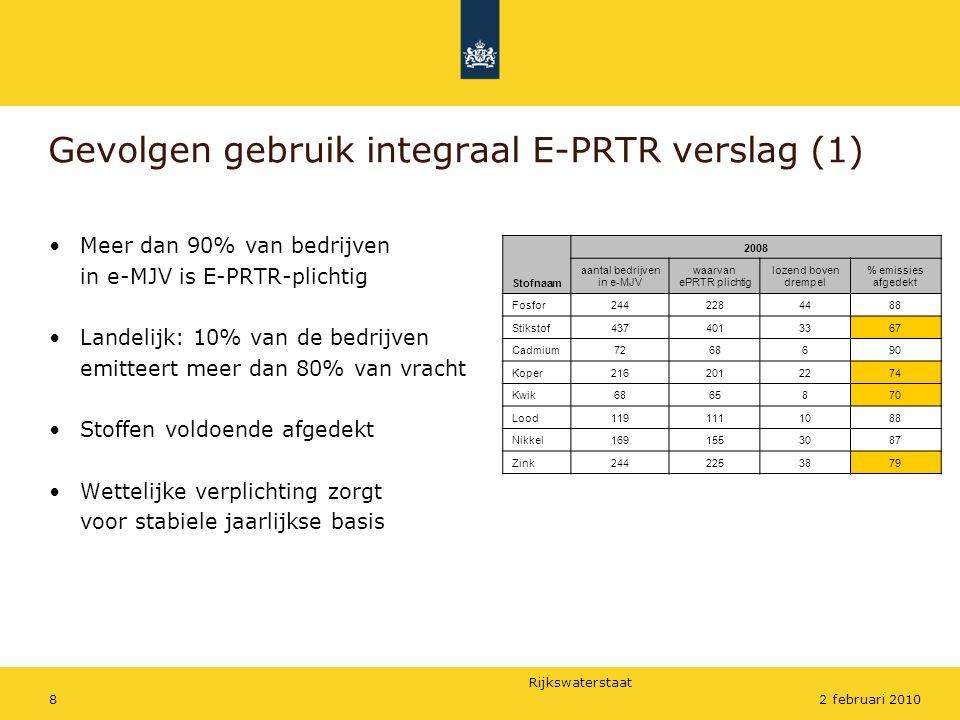 Rijkswaterstaat 82 februari 2010 Gevolgen gebruik integraal E-PRTR verslag (1) •Meer dan 90% van bedrijven in e-MJV is E-PRTR-plichtig •Landelijk: 10% van de bedrijven emitteert meer dan 80% van vracht •Stoffen voldoende afgedekt •Wettelijke verplichting zorgt voor stabiele jaarlijkse basis Stofnaam 2008 aantal bedrijven in e-MJV waarvan ePRTR plichtig lozend boven drempel % emissies afgedekt Fosfor2442284488 Stikstof4374013367 Cadmium7268690 Koper2162012274 Kwik6865870 Lood1191111088 Nikkel1691553087 Zink2442253879