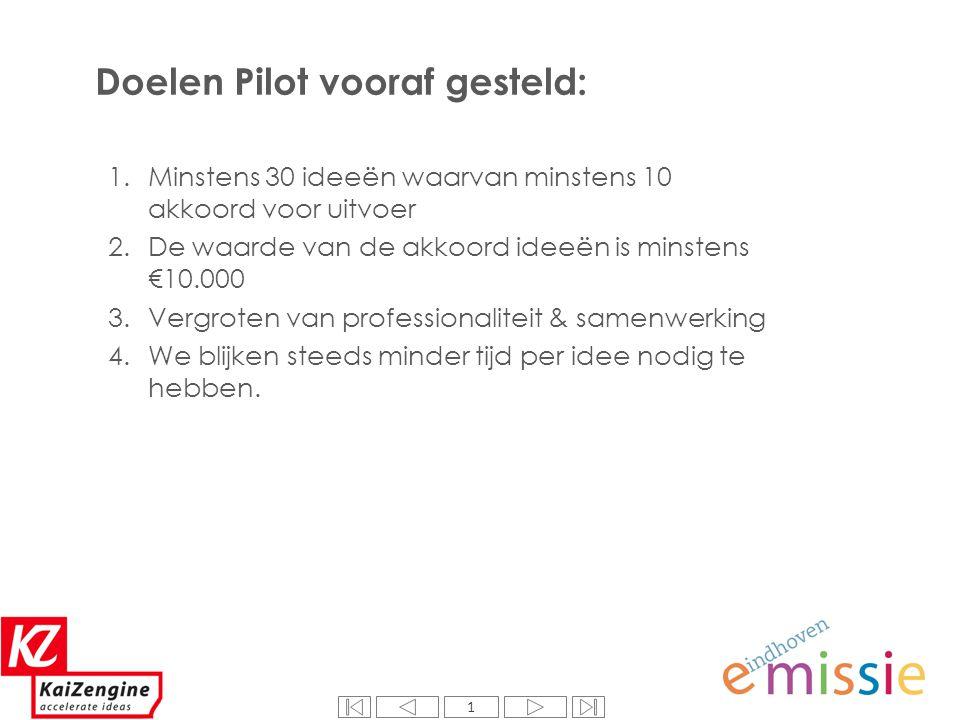 1 Doelen Pilot vooraf gesteld: 1 1.Minstens 30 ideeën waarvan minstens 10 akkoord voor uitvoer 2.De waarde van de akkoord ideeën is minstens €10.000 3