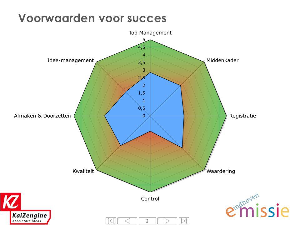 13 +(RT) Bewustwording dat de gebruikelijke gang van zaken niet per definitie de beste manier van werken is.