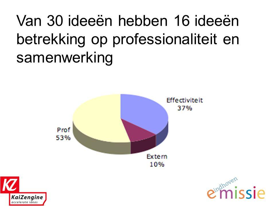 7 Professionaliteit en samenwerking