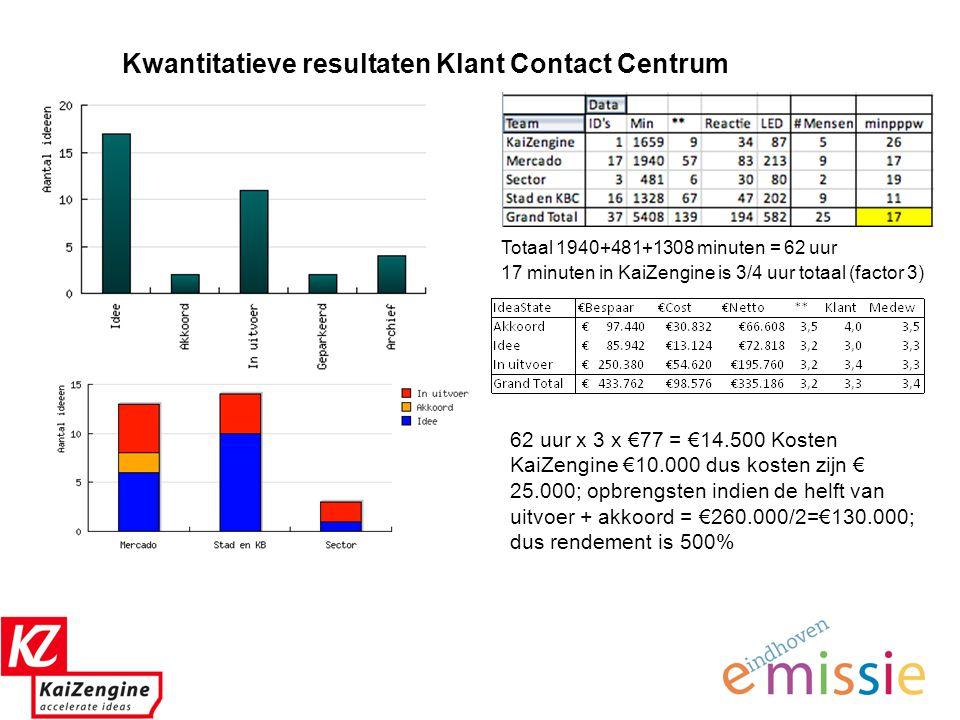 8 Kwantitatieve resultaten Klant Contact Centrum Totaal 1940+481+1308 minuten = 62 uur 17 minuten in KaiZengine is 3/4 uur totaal (factor 3) 62 uur x