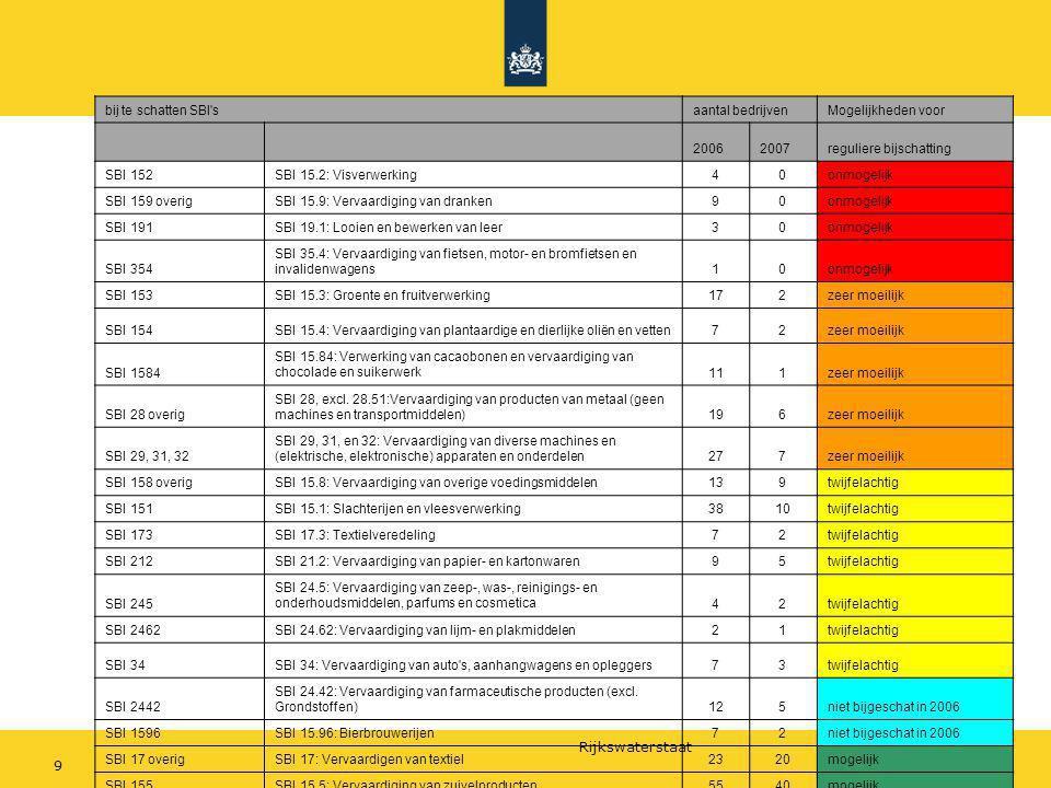 Rijkswaterstaat 92 juli 2009 bij te schatten SBI'saantal bedrijvenMogelijkheden voor 20062007reguliere bijschatting SBI 152SBI 15.2: Visverwerking40on