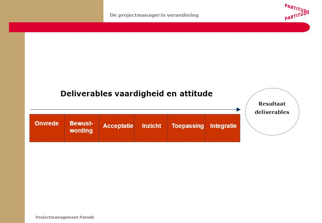 Projectmanagement Parade De projectmanager in verandering Deliverables vaardigheid en attitude Bewust- wording AcceptatieInzichtToepassing Onvrede Int