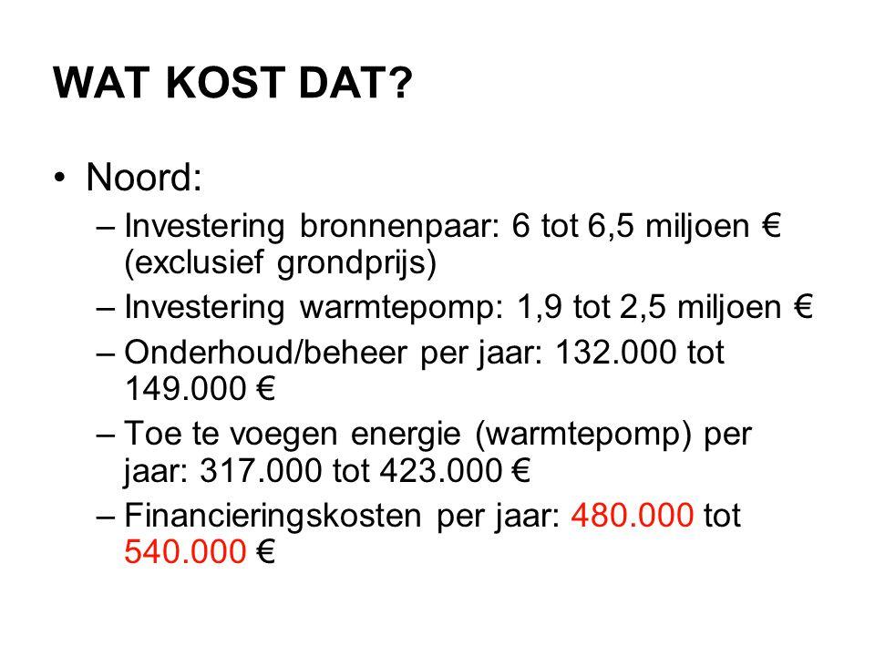 WAT KOST DAT? •Noord: –Investering bronnenpaar: 6 tot 6,5 miljoen € (exclusief grondprijs) –Investering warmtepomp: 1,9 tot 2,5 miljoen € –Onderhoud/b