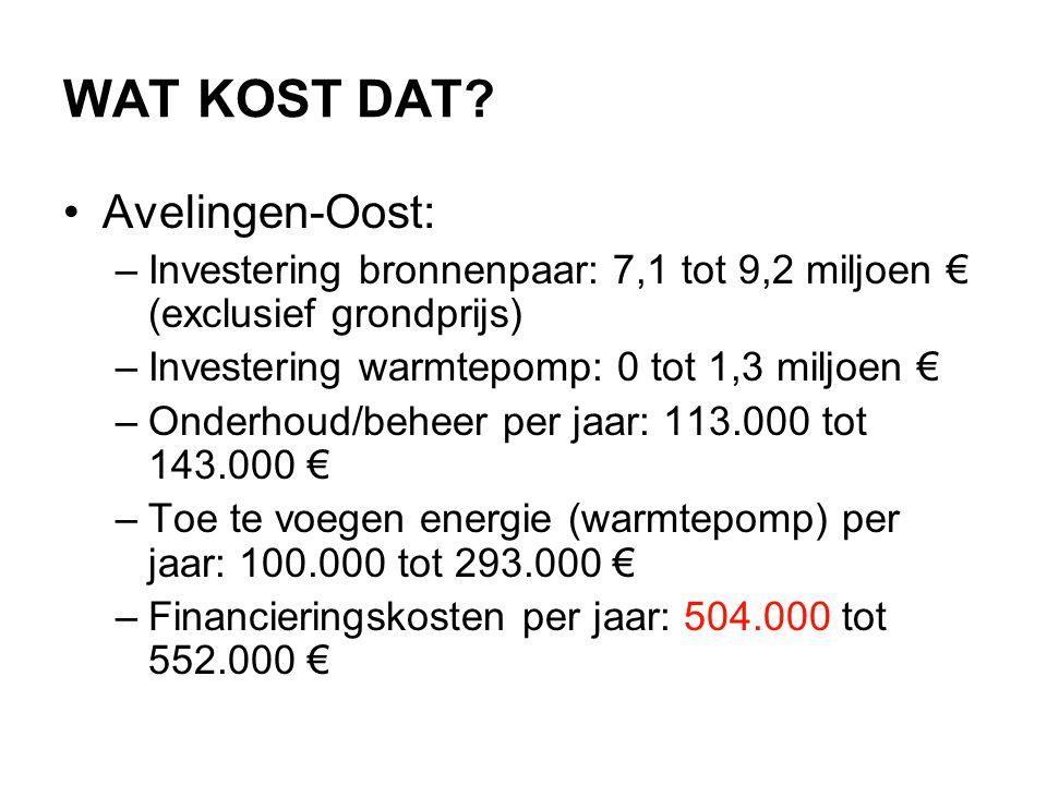 WAT KOST DAT? •Avelingen-Oost: –Investering bronnenpaar: 7,1 tot 9,2 miljoen € (exclusief grondprijs) –Investering warmtepomp: 0 tot 1,3 miljoen € –On