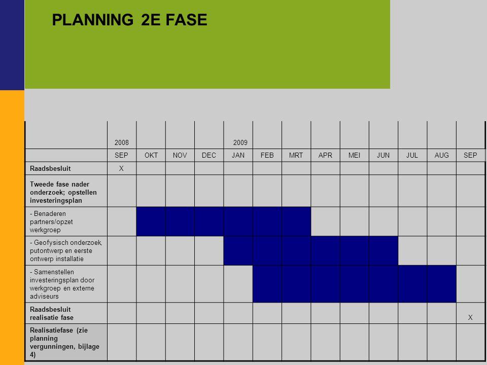 2008 2009 SEPOKTNOVDECJANFEBMRTAPRMEIJUNJULAUGSEP RaadsbesluitX Tweede fase nader onderzoek; opstellen investeringsplan - Benaderen partners/opzet werkgroep - Geofysisch onderzoek, putontwerp en eerste ontwerp installatie - Samenstellen investeringsplan door werkgroep en externe adviseurs Raadsbesluit realisatie fase X Realisatiefase (zie planning vergunningen, bijlage 4) PLANNING 2E FASE
