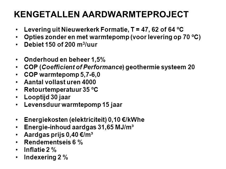 KENGETALLEN AARDWARMTEPROJECT •Levering uit Nieuwerkerk Formatie, T = 47, 62 of 64 ºC •Opties zonder en met warmtepomp (voor levering op 70 ºC) •Debiet 150 of 200 m 3 /uur •Onderhoud en beheer 1,5% •COP (Coefficient of Performance) geothermie systeem 20 •COP warmtepomp 5,7-6,0 •Aantal vollast uren 4000 •Retourtemperatuur 35 ºC •Looptijd 30 jaar •Levensduur warmtepomp 15 jaar •Energiekosten (elektriciteit) 0,10 €/kWhe •Energie-inhoud aardgas 31,65 MJ/m³ •Aardgas prijs 0,40 €/m³ •Rendementseis 6 % •Inflatie 2 % •Indexering 2 %
