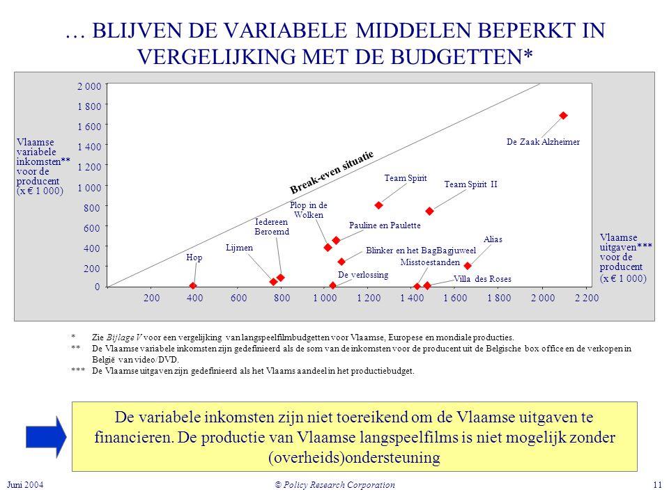 © Policy Research Corporation 11Juni 2004 … BLIJVEN DE VARIABELE MIDDELEN BEPERKT IN VERGELIJKING MET DE BUDGETTEN* * Zie Bijlage V voor een vergelijking van langspeelfilmbudgetten voor Vlaamse, Europese en mondiale producties.