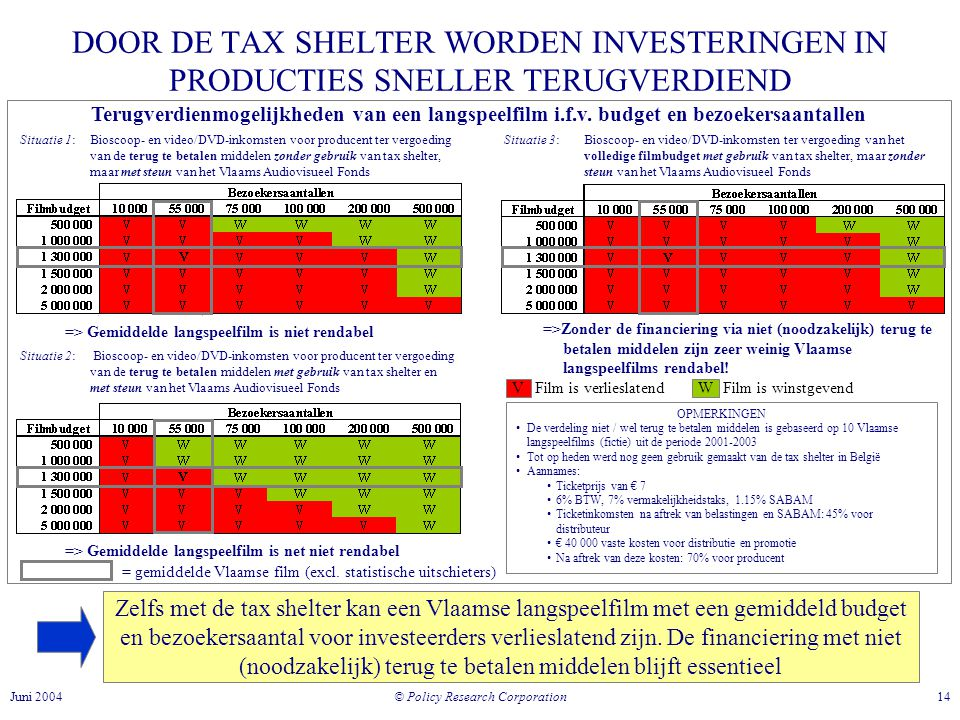 © Policy Research Corporation 14Juni 2004 DOOR DE TAX SHELTER WORDEN INVESTERINGEN IN PRODUCTIES SNELLER TERUGVERDIEND Situatie 1: Bioscoop- en video/