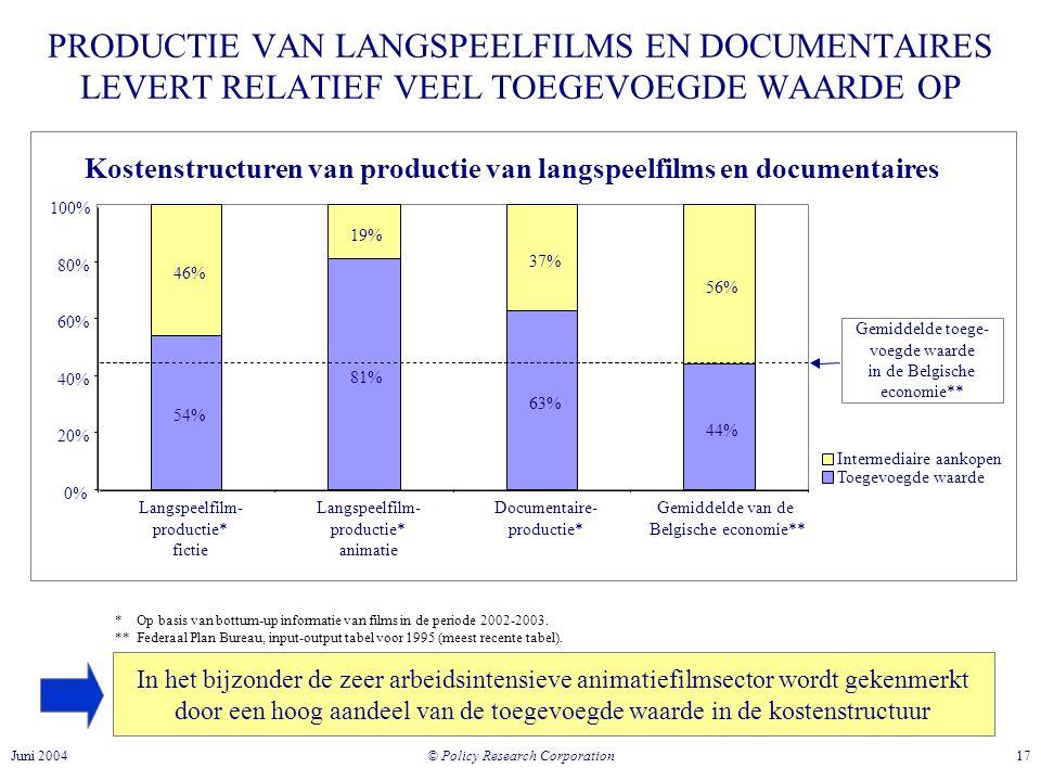 © Policy Research Corporation 17Juni 2004 PRODUCTIE VAN LANGSPEELFILMS EN DOCUMENTAIRES LEVERT RELATIEF VEEL TOEGEVOEGDE WAARDE OP In het bijzonder de zeer arbeidsintensieve animatiefilmsector wordt gekenmerkt door een hoog aandeel van de toegevoegde waarde in de kostenstructuur Kostenstructuren van productie van langspeelfilms en documentaires 54% 81% 63% 44% 46% 19% 37% 56% 0% 20% 40% 60% 80% 100% Langspeelfilm- productie* fictie Langspeelfilm- productie* animatie Documentaire- productie* Gemiddelde van de Belgische economie** Intermediaire aankopen Toegevoegde waarde Gemiddelde toege- voegde waarde in de Belgische economie** * Op basis van bottum-up informatie van films in de periode 2002-2003.