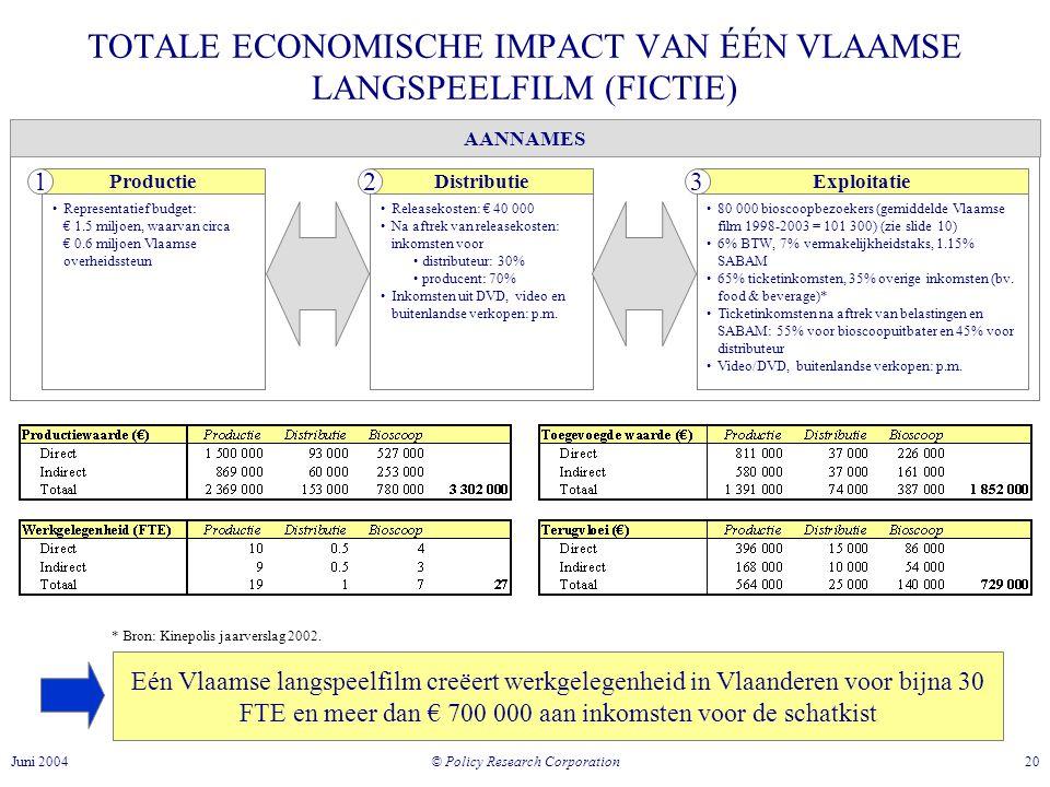 © Policy Research Corporation 20Juni 2004 AANNAMES TOTALE ECONOMISCHE IMPACT VAN ÉÉN VLAAMSE LANGSPEELFILM (FICTIE) •Representatief budget: € 1.5 miljoen, waarvan circa € 0.6 miljoen Vlaamse overheidssteun •Releasekosten: € 40 000 •Na aftrek van releasekosten: inkomsten voor • distributeur: 30% • producent: 70% •Inkomsten uit DVD, video en buitenlandse verkopen: p.m.