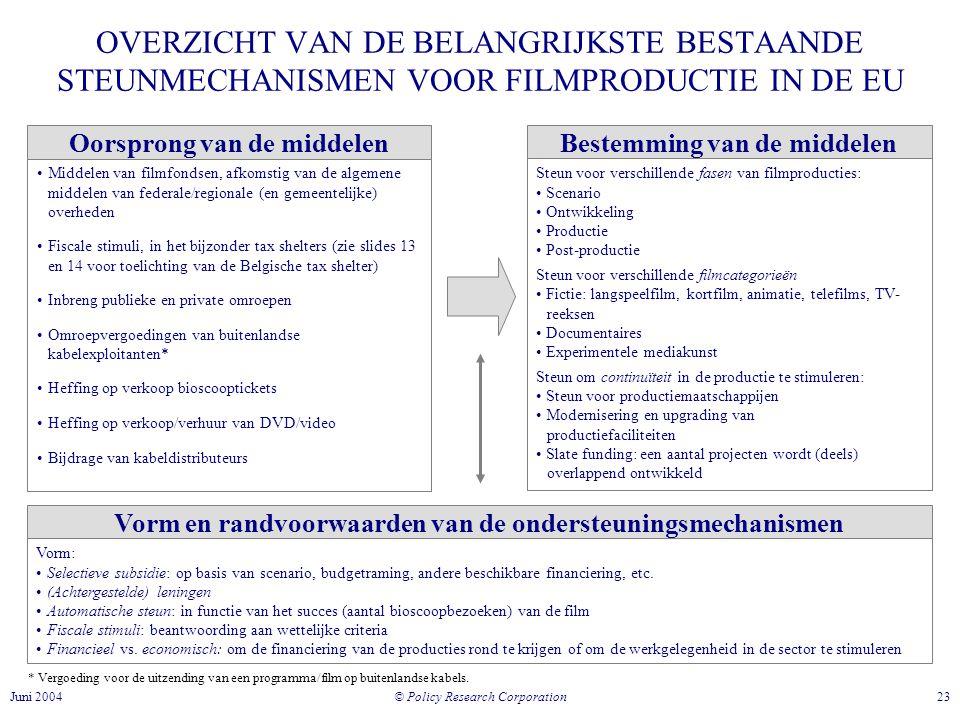 © Policy Research Corporation 23Juni 2004 OVERZICHT VAN DE BELANGRIJKSTE BESTAANDE STEUNMECHANISMEN VOOR FILMPRODUCTIE IN DE EU •Middelen van filmfondsen, afkomstig van de algemene middelen van federale/regionale (en gemeentelijke) overheden •Fiscale stimuli, in het bijzonder tax shelters (zie slides 13 en 14 voor toelichting van de Belgische tax shelter) •Inbreng publieke en private omroepen •Omroepvergoedingen van buitenlandse kabelexploitanten* •Heffing op verkoop bioscooptickets •Heffing op verkoop/verhuur van DVD/video •Bijdrage van kabeldistributeurs Oorsprong van de middelenBestemming van de middelen Steun voor verschillende fasen van filmproducties: • Scenario • Ontwikkeling • Productie • Post-productie Steun voor verschillende filmcategorieën • Fictie: langspeelfilm, kortfilm, animatie, telefilms, TV- reeksen • Documentaires • Experimentele mediakunst Steun om continuïteit in de productie te stimuleren: • Steun voor productiemaatschappijen • Modernisering en upgrading van productiefaciliteiten • Slate funding: een aantal projecten wordt (deels) overlappend ontwikkeld * Vergoeding voor de uitzending van een programma/film op buitenlandse kabels.