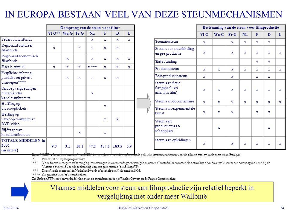 © Policy Research Corporation 24Juni 2004 IN EUROPA BESTAAN VEEL VAN DEZE STEUNMECHANISMEN Vlaamse middelen voor steun aan filmproductie zijn relatief beperkt in vergelijking met onder meer Wallonië Bestemming van de steun voor filmproductie Vl GWa GFr G NLFDL Scenariosteun xxxxx Steun voor ontwikkeling en pre-productie xxxxxx Slate funding xx Productiesteun xxxxxxx Post-productiesteun xxxx Steun aan fictie (langspeel- en animatiefilm) xxxxxxx Steun aan documentaire xxxxxxx Steun aan experimentele kunst xxxxx Steun aan productiemaat- schappijen xx Steun aan opleidingen xxxxxx Oorsprong van de steun voor film* Vl G**Wa GFr G NLFDL Federaal filmfonds xxxx Regionaal cultureel filmfonds xxxxx Regionaal economisch filmfonds xxxxx Fiscale stimuli xxxx ***xxx Verplichte inbreng publieke en private omroepen**** xxxxx Omroepvergoedingen buitenlandse kabeldistributeurs x Hefffing op bioscooptickets x Heffing op verkoop/verhuur van DVD/video xx Bijdrage van kabeldistributeurs xx TOTALE MIDDELEN in 2002 (in mio €) 9.83.110.147.2487.2183.53.9 Bron: KORDA Database (initiatief van de EU; bevat online overzicht van bestaande publieke steunmechanismen voor de film en audiovisuele sectoren in Europa).