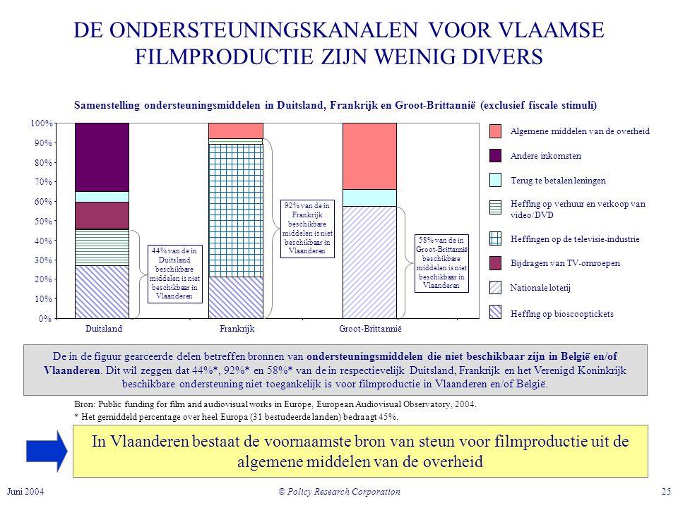 © Policy Research Corporation 25Juni 2004 DE ONDERSTEUNINGSKANALEN VOOR VLAAMSE FILMPRODUCTIE ZIJN WEINIG DIVERS Samenstelling ondersteuningsmiddelen in Duitsland, Frankrijk en Groot-Brittannië (exclusief fiscale stimuli) 0% 10% 20% 30% 40% 50% 60% 70% 80% 90% 100% Nationale loterij Heffingen op de televisie-industrieAlgemene middelen van de overheidAndere inkomsten Terug te betalen leningen Heffing op verhuur en verkoop van video/DVD Bijdragen van TV-omroepen Heffing op bioscooptickets In Vlaanderen bestaat de voornaamste bron van steun voor filmproductie uit de algemene middelen van de overheid De in de figuur gearceerde delen betreffen bronnen van ondersteuningsmiddelen die niet beschikbaar zijn in België en/of Vlaanderen.