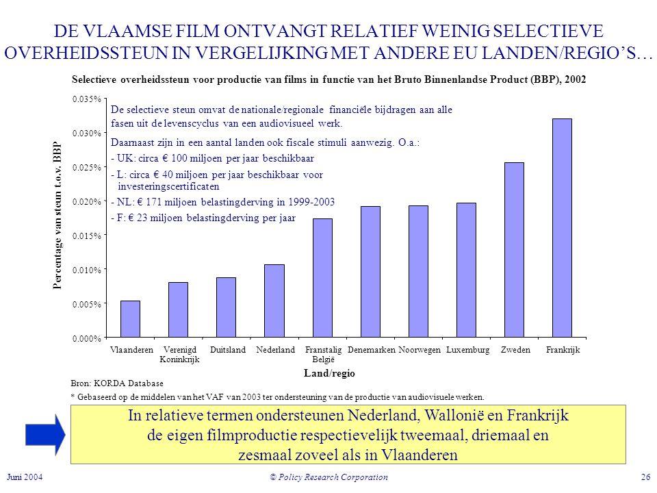 © Policy Research Corporation 26Juni 2004 DE VLAAMSE FILM ONTVANGT RELATIEF WEINIG SELECTIEVE OVERHEIDSSTEUN IN VERGELIJKING MET ANDERE EU LANDEN/REGIO'S… In relatieve termen ondersteunen Nederland, Wallonië en Frankrijk de eigen filmproductie respectievelijk tweemaal, driemaal en zesmaal zoveel als in Vlaanderen Bron: KORDA Database * Gebaseerd op de middelen van het VAF van 2003 ter ondersteuning van de productie van audiovisuele werken.