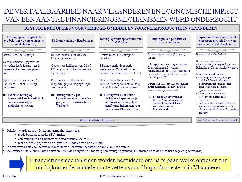 © Policy Research Corporation 30Juni 2004 DE VERTAALBAARHEID NAAR VLAANDEREN EN ECONOMISCHE IMPACT VAN EEN AANTAL FINANCIERINGSMECHANISMEN WERD ONDERZOCHT Financieringsmechanismen worden bestudeerd om na te gaan welke opties er zijn om bijkomende middelen in te zetten voor filmproductiesteun in Vlaanderen BESTUDEERDE OPTIES VOOR VERHOGING MIDDELEN VOOR FILMPRODUCTIE IN VLAANDEREN Heffing op bioscooptickets (  belasting op vertoningen en vermakelijkheden) Bijdrage van kabeldistributeurs Heffing op verkoop/verhuur van DVD/video Bijdragen van publieke en private omroepen Co-productiefonds binnenlandse omroepen met middelen van buitenlandse kabelexploitanten Bestaat reeds in Frankrijk Goed momentum, gegeven de verwachte forfaitisering van de gemeentelijke vermakelijkheids- taks Opties voor heffingen van 2 ct, 5 ct, 10 ct, 30 ct en 50 ct zijn bestudeerd  Tot 30 ct heffing op bioscooptickets is realistisch en kan aanzienlijke middelen opleveren Bestaat reeds in Frankrijk en Franse gemeenschap Opties voor heffingen van € 1 of € 2 per jaar per kabelabonnement zijn bestudeerd Prijselasticiteitseffecten van (beperkte) prijsverhogingen zijn zeer beperkt  Heffing van € 2 per kabelabonnementstarief en per jaar is realistisch (cfr.
