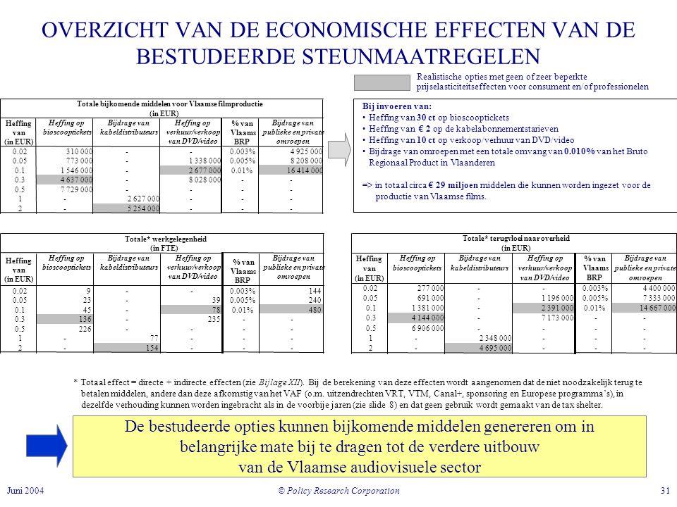 © Policy Research Corporation 31Juni 2004 * Totaal effect = directe + indirecte effecten (zie Bijlage XII).