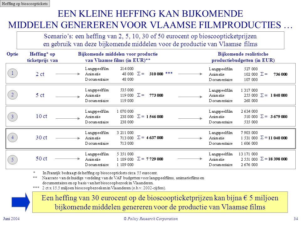 © Policy Research Corporation 34Juni 2004 EEN KLEINE HEFFING KAN BIJKOMENDE MIDDELEN GENEREREN VOOR VLAAMSE FILMPRODUCTIES … Scenario's: een heffing van 2, 5, 10, 30 of 50 eurocent op bioscoopticketprijzen en gebruik van deze bijkomende middelen voor de productie van Vlaamse films Een heffing van 30 eurocent op de bioscoopticketprijzen kan bijna € 5 miljoen bijkomende middelen genereren voor de productie van Vlaamse films Bijkomende middelen voor productie van Vlaamse films (in EUR)** ** Naar rato van de huidige verdeling van de VAF budgetten voor langspeelfilms, animatiefilms en documentaires en op basis van het bioscoopbezoek in Vlaanderen.