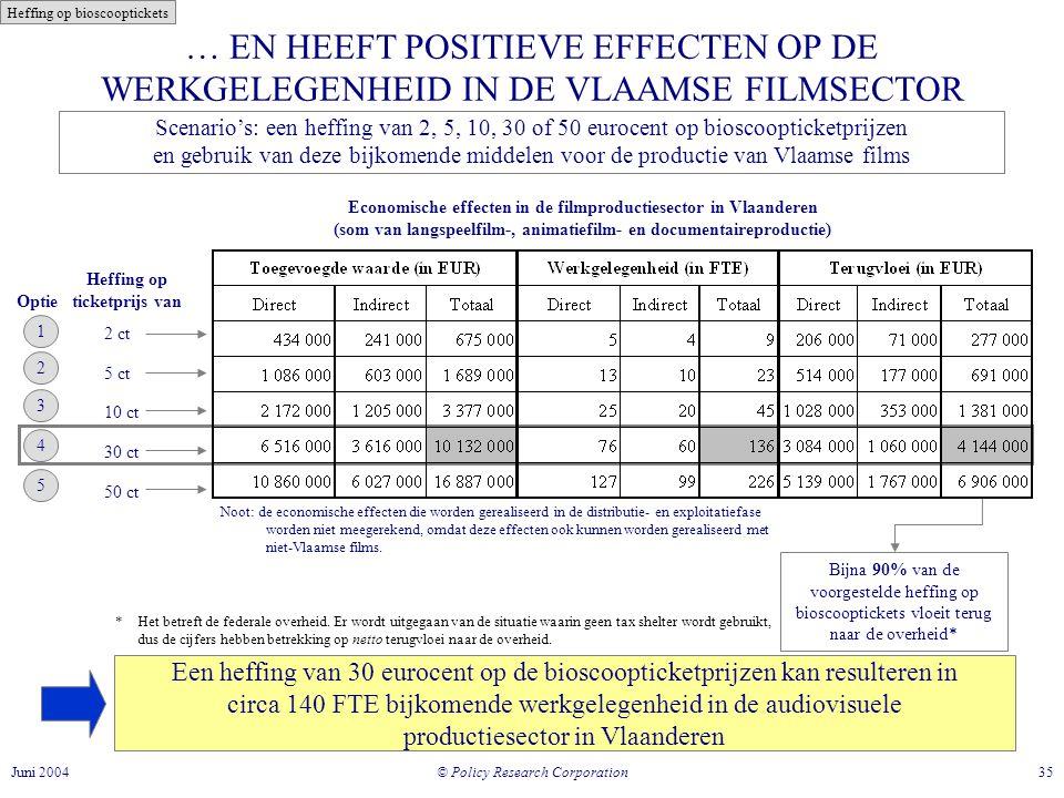 © Policy Research Corporation 35Juni 2004 … EN HEEFT POSITIEVE EFFECTEN OP DE WERKGELEGENHEID IN DE VLAAMSE FILMSECTOR Een heffing van 30 eurocent op de bioscoopticketprijzen kan resulteren in circa 140 FTE bijkomende werkgelegenheid in de audiovisuele productiesector in Vlaanderen Economische effecten in de filmproductiesector in Vlaanderen (som van langspeelfilm-, animatiefilm- en documentaireproductie) Heffing op ticketprijs van 2 ct 5 ct 10 ct 30 ct 50 ct Bijna 90% van de voorgestelde heffing op bioscooptickets vloeit terug naar de overheid* Optie 1 2 3 4 5 Scenario's: een heffing van 2, 5, 10, 30 of 50 eurocent op bioscoopticketprijzen en gebruik van deze bijkomende middelen voor de productie van Vlaamse films Noot: de economische effecten die worden gerealiseerd in de distributie- en exploitatiefase worden niet meegerekend, omdat deze effecten ook kunnen worden gerealiseerd met niet-Vlaamse films.